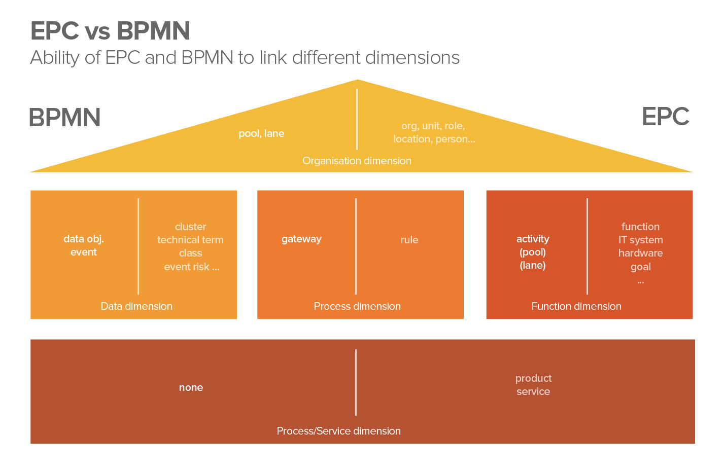 Epc vs bpmn reviewing modelling notations ccuart Image collections