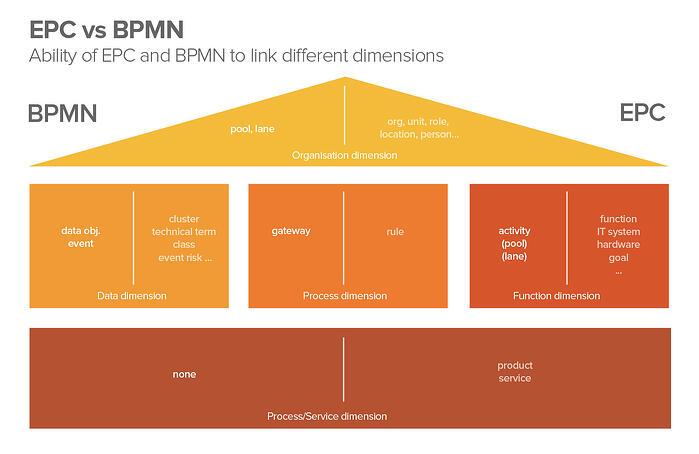 EPC vs BPMN