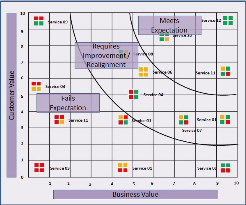 Service Status Map (incorporating Service 4D Dimension Model.png