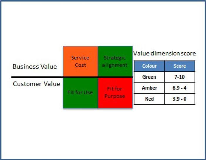 Service_4D_Dimension_Model.png