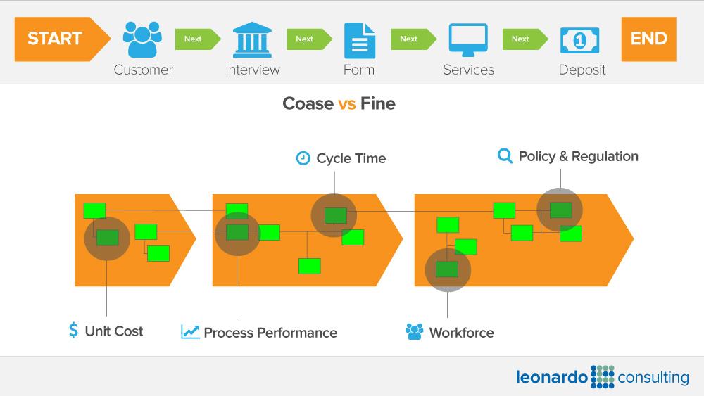 Coarse vs Fine Process Models