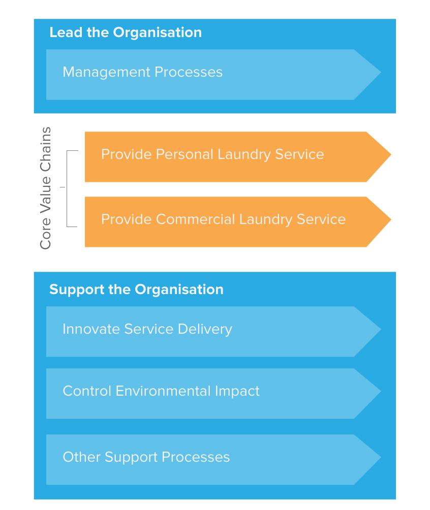 Whyte & Brite Process Architecture