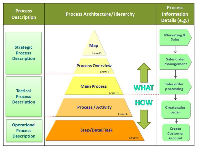 PresentingBPM_eag_process_architecture