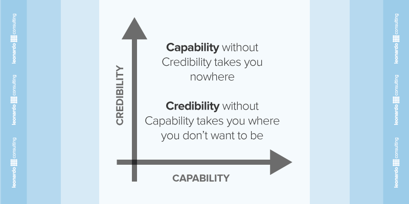 16-Capability-Credibility-BPM.png