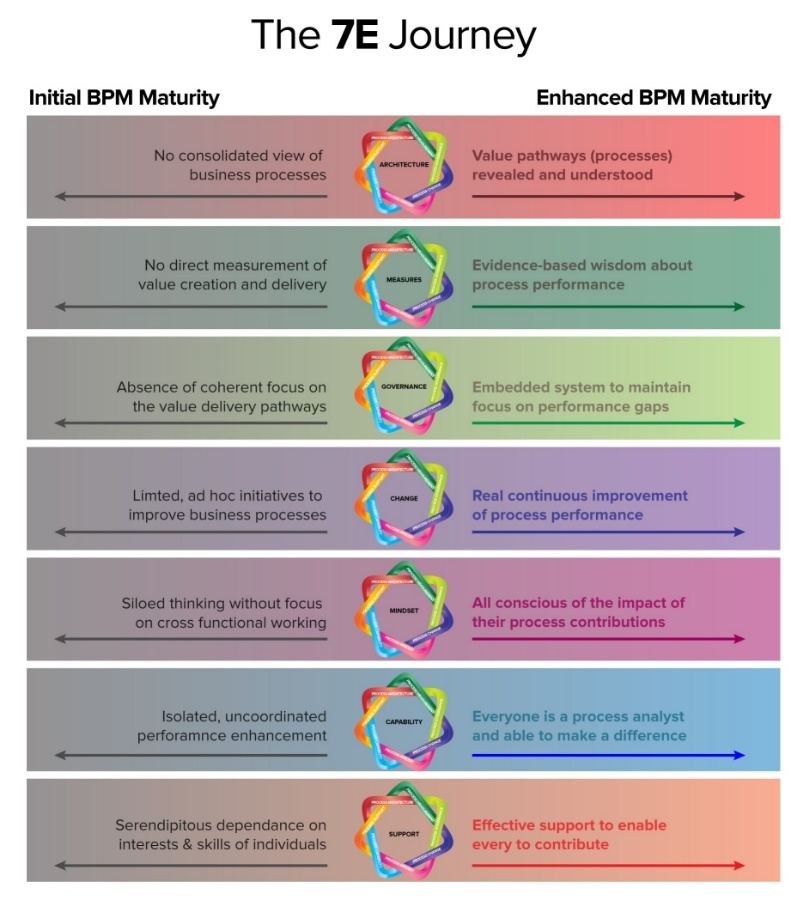 7 Enablers of BPM Journey to BPM Maturity