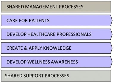 Business Process Architecture for a Hospital