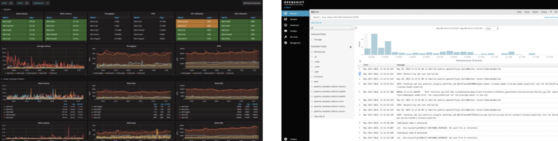 Metrics Dashboard [Grafana] & Centralised Logging [Kibana]