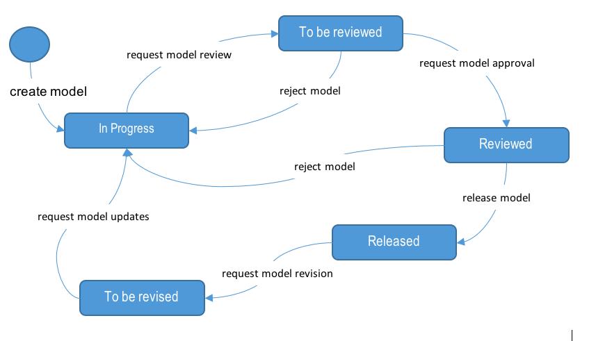 Custom_Model_Release_Cycle-Management_ARIS_Tr