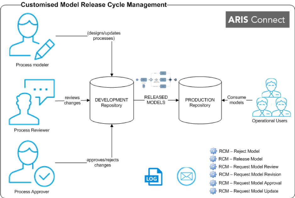 Custom_Model_Release_Cycle-Management_ARIS_Elements