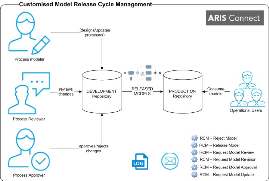 Custom_Model_Release_Cycle-Management_ARIS_Elements