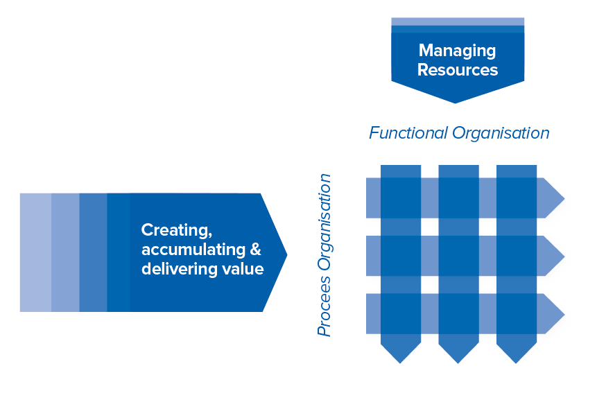 Processes__Functional_organisations